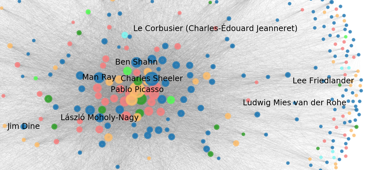 LinkedArt: exploring network analysis in art history